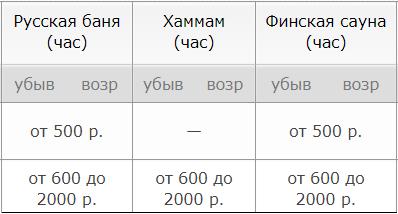 Цены на сауны